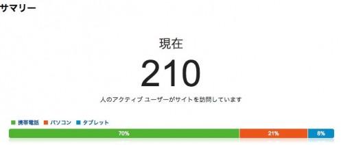 200以上の同時アクセスも捌ききるXserver