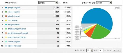 とある趣味サイトのアクセス解析データ