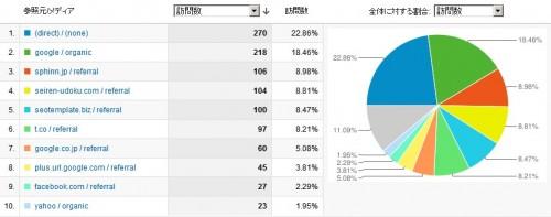 ホワイトハットジャパンのアクセス解析画像