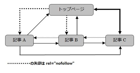 "rel=""nofollow""を使いリンクジュースをコントロール"