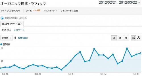 ホワイトハットジャパンのここ1ヶ月分のオーガニック検索のトラフィック