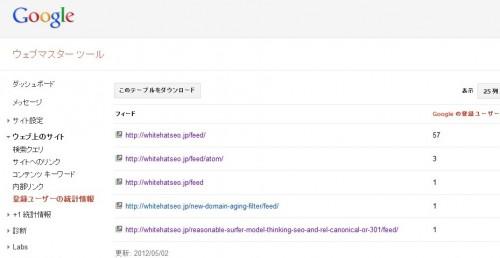 旧ウェブマスターツールの画面。登録ユーザーの統計情報でRSSの購読者数を見ることが出来る。