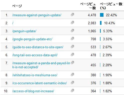 当ブログのGoogleAnalyticsのコンテンツサマリーの画面。アクセスの多くがペンギンアップデートの記事に集中している。