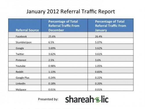 2012年のリファーラルトラフィック(紹介トラフィック)のデータ。フェイスブックが圧倒的である。