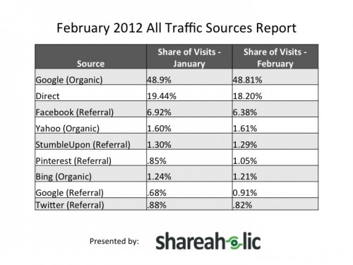 2012年の全てのトラフィックデータ。圧倒的にGoogle検索が多い。