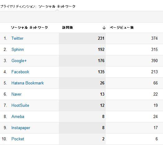 当ブログの5月分のソーシャル経由のアクセス解析の画像です。1位がTwitter 2位がSphinnJapan 3位がGoogle+ 4位がFacebookとなっています。