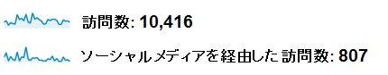 当ブログの5月のソーシャル経由のGoogleAnalyticsデータ。ソーシャルからのアクセスは807。全体のアクセス数は10416と表示されている。