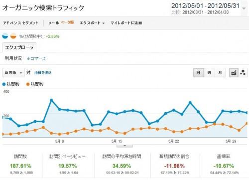 5月分の当ブログのオーガニック検索のAnalyticsのアクセス解析データです。青いグラフが5月の検索経由のトラフィックになっており、オレンジ色のグラフが4月の検索経由のトラフィックになっています。比較しやすいように重ねております。