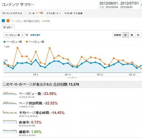 当ブログの6月分のアクセス解析のデータです。青いグラフが今月のアクセス。オレンジ色のグラフが先月のアクセス数となっており、容易に比較できるようになっています。