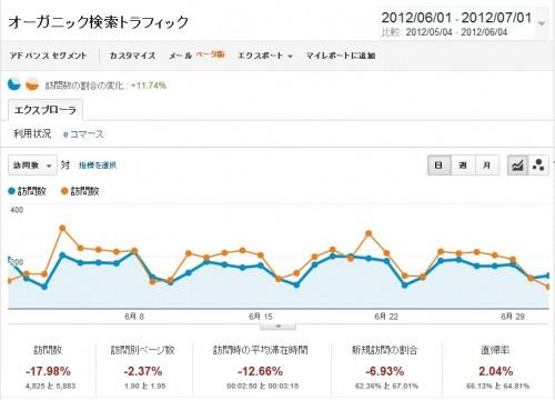 6月分のオーガニックトラフィック(検索エンジン経由)のアクセス解析データです。青が6月のデータで、橙色が5月のデータとなっており、比較しやすくなっています。