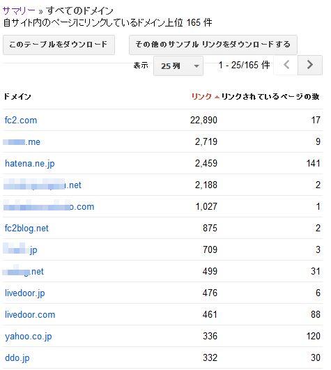 とあるニッチブログの被リンク。ウェブマスターツールで確認している画像。