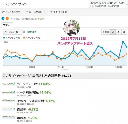 当ブログの7月分のアクセス解析のデータ。青いグラフが7月分で、オレンジ色のグラフが比較用に用意した6月分のアクセスデータである。パンダたんアイコンの辺りで日本にもパンダアップデートが導入された。