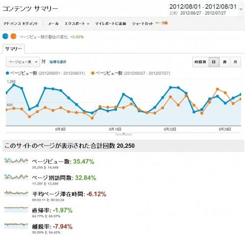 Google Analyticsのアクセス解析のデータです。ページビューを表示させています。青いグラフが今月のデータ。オレンジのグラフが先月のデータとなっており、比較が可能です。