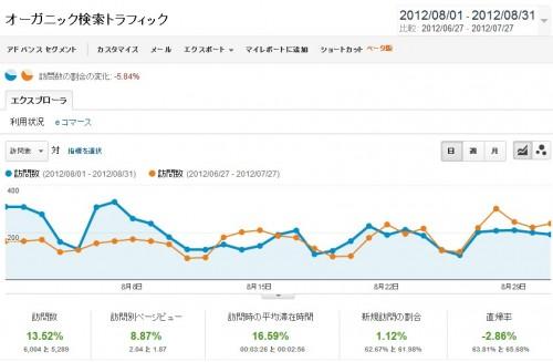 2012年8月分の検索エンジン経由のアクセス数のデータです。青いグラフが8月分。オレンジのグラフが比較用に用意した7月分のアクセス数です。