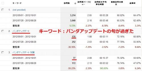 2012年9月のアクセス解析データ。流入キーワードの比較画像です。パンダアップデートというキーワードの流入が減っていることが確認できます。