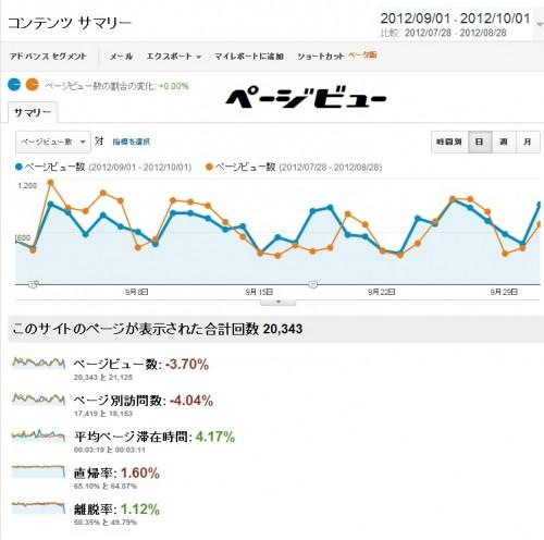 2012年9月1日~10月1日までの31日分のアクセス解析のデータです。青色のグラフが9月分で、オレンジ色のグラフが比較用の8月分のデータです。