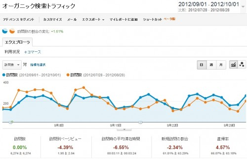 2012年9月分の検索エンジン経由のアクセス解析のデータです。青いグラフが9月。オレンジが比較用の8月分のグラフになっています。
