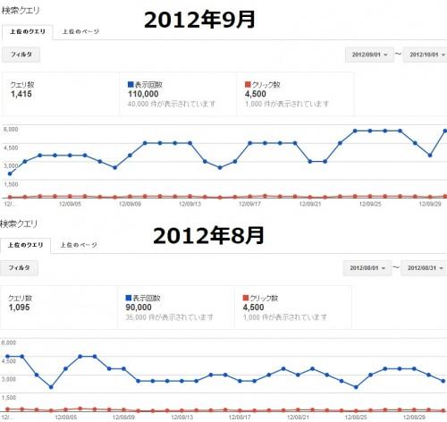 2012年8月分と9月分のウェブマスターツール上の比較画像