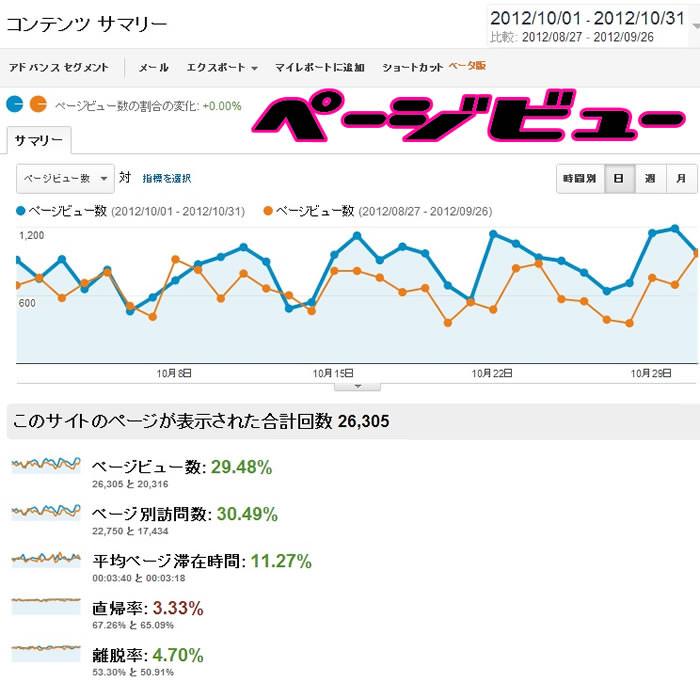 SEOのホワイトハットジャパンブログの2012年10月分のアクセス解析のデータです。青いグラフが10月分。オレンジのグラフが比較用の9月のデータとなります。