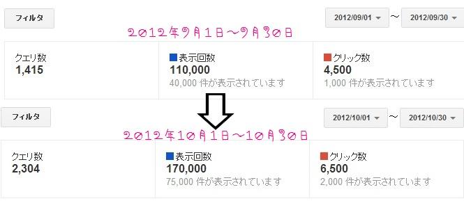 2012年9月と10月のウェブマスターの検索クエリ数の比較画像
