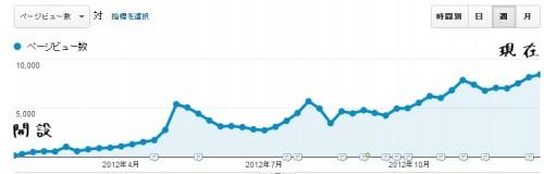 2012年のSEOのホワイトハットジャパンのページビュー数の上昇グラフ