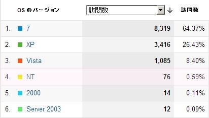 グーグルアナリティクスで測定したWindows8のユーザー