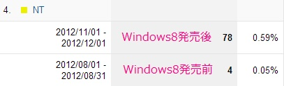 Windows8発売前と発売後のGoogleAnalyticsのユーザーのNTの割合の比較画像