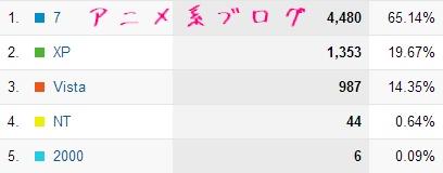アニメ系ブログのWindows8ユーザーの比率