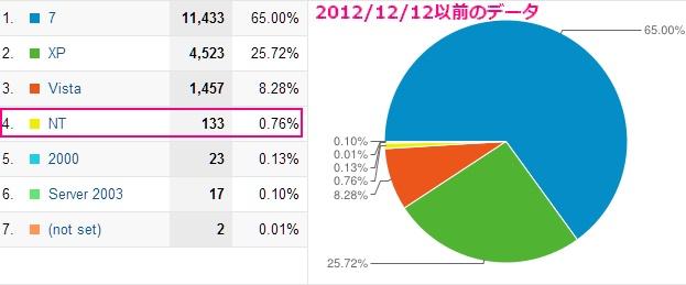 2012年12月12日以前のアナリティクスの使用されているOSの計測データ