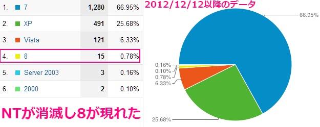 2012年12月12日以降のグーグルアナリティクスの使用されているOSの計測データ