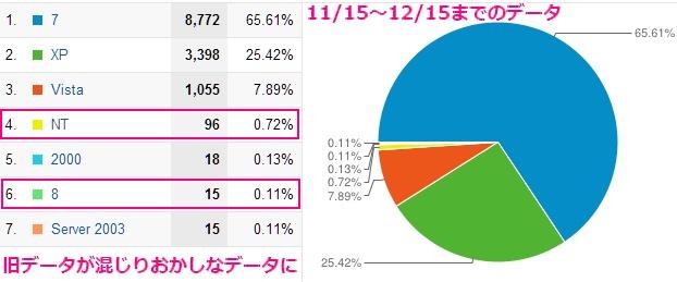 2012年12月12までのデータと12日以降のデータを混ぜると8とNTの比率がおかしくなった
