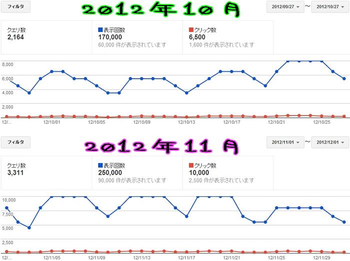Google Webmaster tools上で10月と11月の検索クエリの数や表示回数、クリック数をキャプチャーした画像