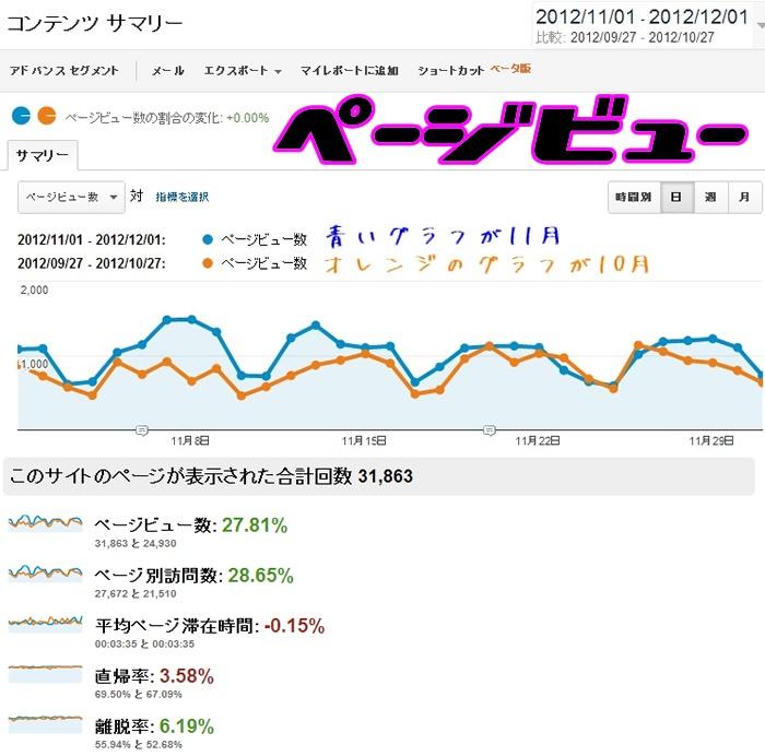 012年11月のグーグルアナリティクスのアクセス解析のデータ。ページビューが表示されている。青いグラフが11月分のデータで、オレンジのグラフが比較用に用意した10月分のアクセス解析のデータになっています。