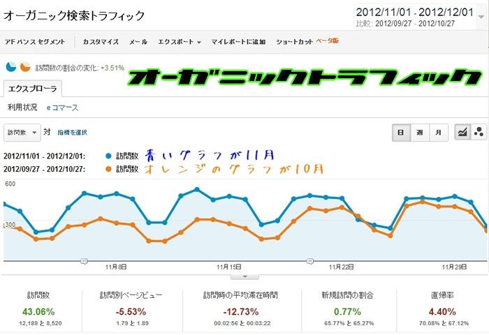 グーグルアナリティクスで計測した11月の検索経由のアクセス数のデータ。青いグラフが11月でオレンジのグラフが比較用に用意した10月分のデータ。