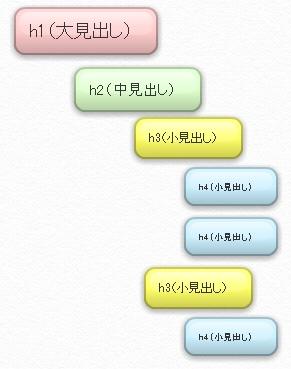 <hn>タグの使い方と階層を解説した図