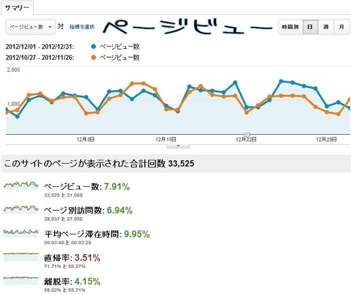 2012年12月分のGoogleAnalyticsで計測したページビューのデータ。青いグラフは12月。オレンジのグラフは比較用に用意した11月分のデータ。