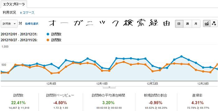 2012年12月の検索エンジン経由のアクセス解析のデータ