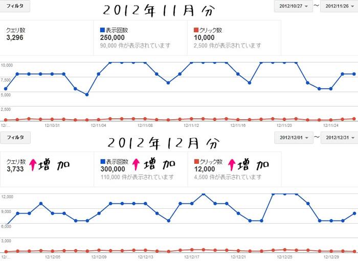 2012年12月分のウェブマスターツールのデータ