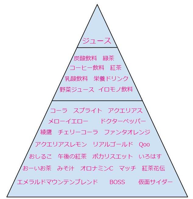 ピラミッド構造になっているキーワード難易度の図