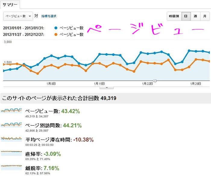 2013年1月分のGoogleAnalyticsで計測したページビューのデータです。青のグラフが1月分。オレンジのグラフが比較用の12月分のデータです。