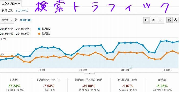 2013年1月分の検索経由のアクセス解析のデータです