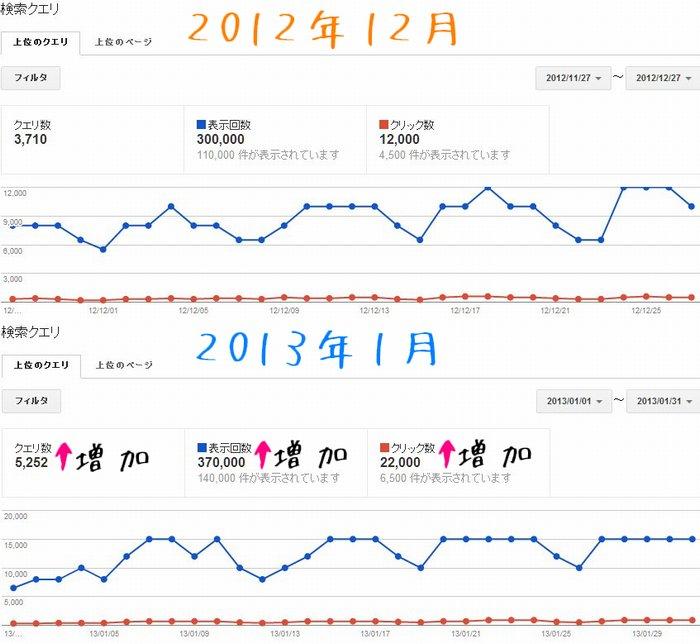 2013年1月分のウェブマスターツールの検索クエリのデータです
