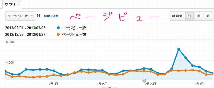 2013年2月のアナリティクスのデータ。ページビュー閲覧の画面の画像