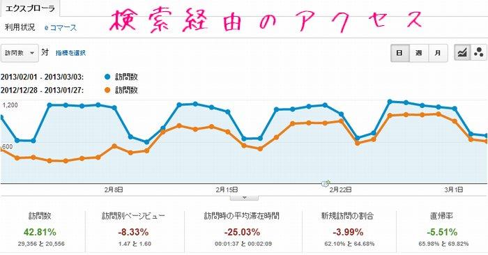 2013年2月のGoogleアナリティクスのデータ。検索経由のアクセス数が表示されている画面