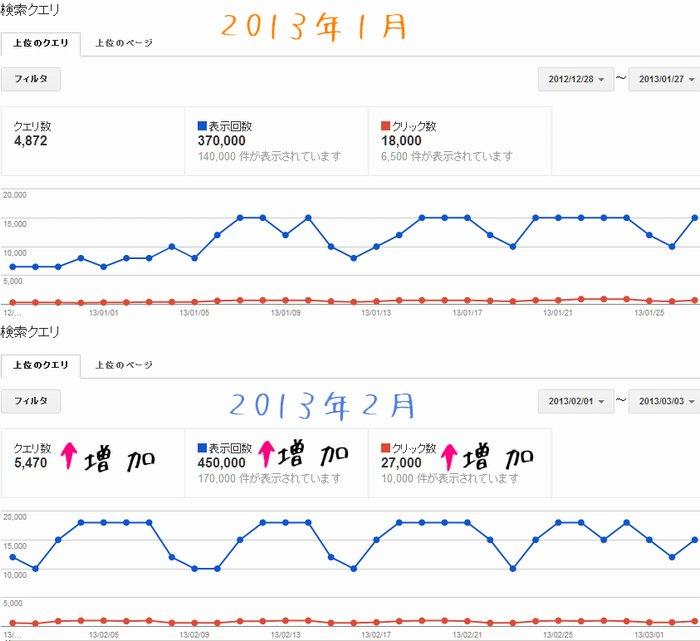 2013年2月のウェブマスターツールの検索クエリのデータ