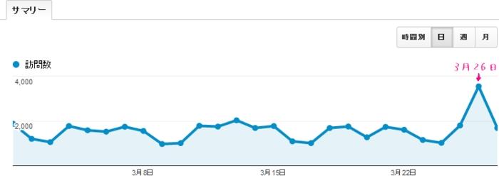 Googleアナリティクスのアクセス解析のデータに二重カウントが発生している画像