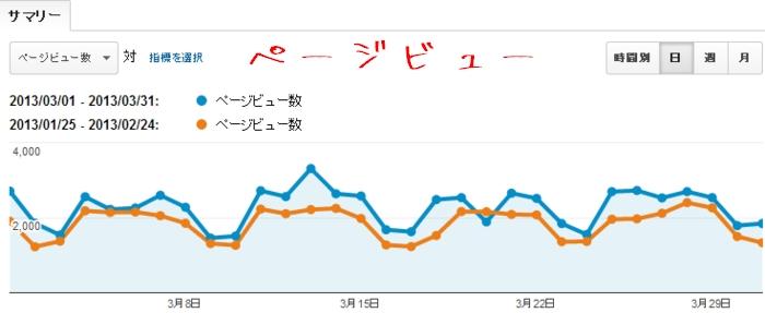 2013年3月のアページビューのデータと2月分のデータの比較