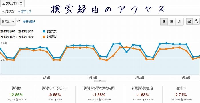 2013年3月分の当ブログの検索経由のアクセス解析のデータ