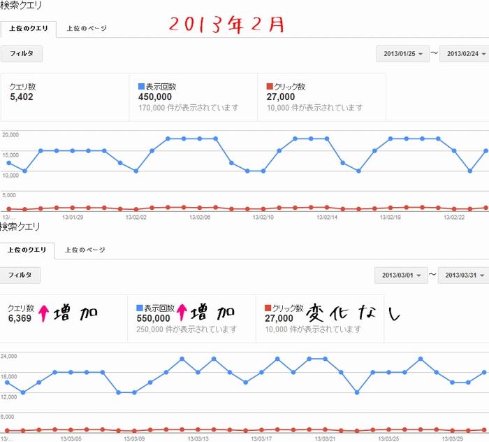 2013年3月のウェブマスターツールの検索クエリのデータ