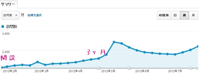 SEOホワイトハットジャパンの開設から半年のアクセス数の推移